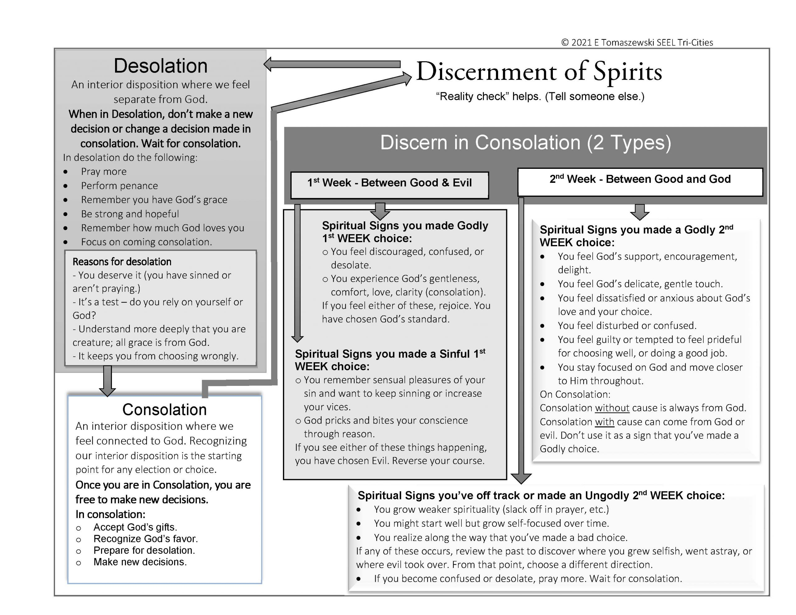 2021 Discernment flow sheet B&W